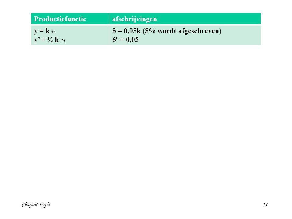 Chapter Eight12 Productiefunctieafschrijvingen y = k ½ y' = ½ k -½ δ = 0,05k (5% wordt afgeschreven) δ = 0,05