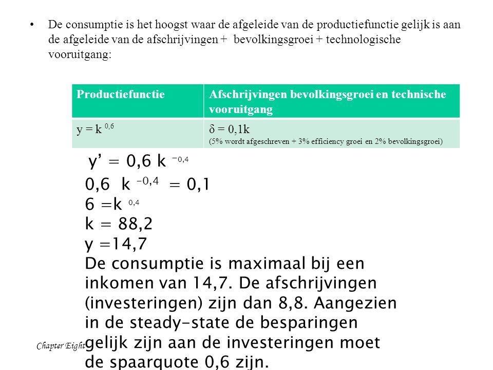 Chapter Eight De consumptie is het hoogst waar de afgeleide van de productiefunctie gelijk is aan de afgeleide van de afschrijvingen + bevolkingsgroei + technologische vooruitgang: ProductiefunctieAfschrijvingen bevolkingsgroei en technische vooruitgang y = k 0,6 δ = 0,1k (5% wordt afgeschreven + 3% efficiency groei en 2% bevolkingsgroei) 0,6 k -0,4 = 0,1 6 =k 0,4 k = 88,2 y =14,7 De consumptie is maximaal bij een inkomen van 14,7.