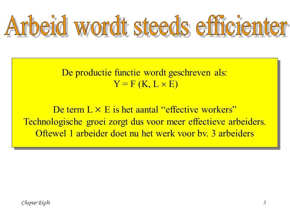 Chapter Eight3 De productie functie wordt geschreven als: Y = F (K, L  E) De term L  E is het aantal effective workers Technologische groei zorgt dus voor meer effectieve arbeiders.