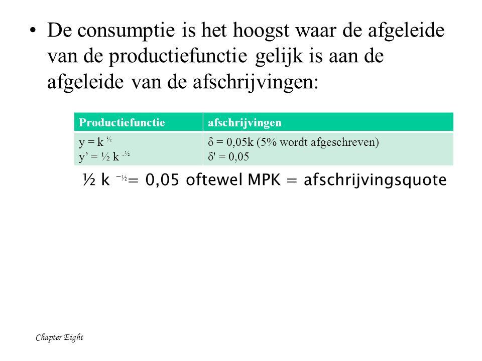 Chapter Eight De consumptie is het hoogst waar de afgeleide van de productiefunctie gelijk is aan de afgeleide van de afschrijvingen: Productiefunctieafschrijvingen y = k ½ y' = ½ k - ½ δ = 0,05k (5% wordt afgeschreven) δ = 0,05 ½ k - ½ = 0,05 oftewel MPK = afschrijvingsquote