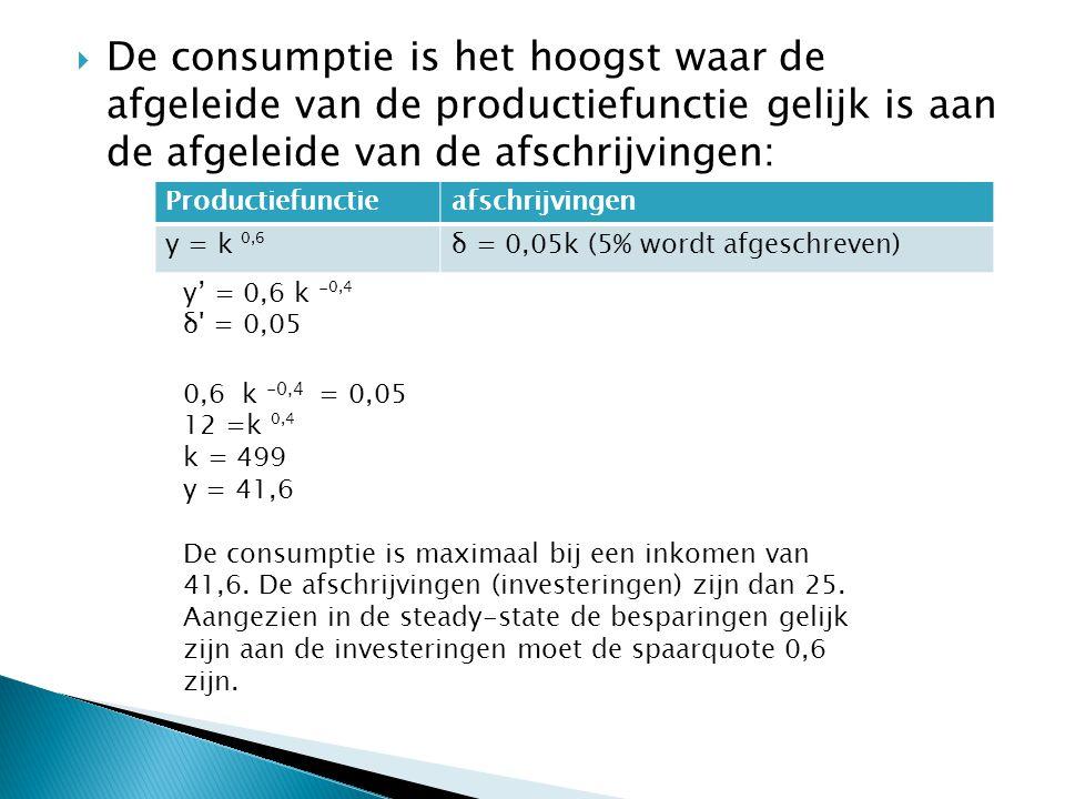  De consumptie is het hoogst waar de afgeleide van de productiefunctie gelijk is aan de afgeleide van de afschrijvingen: Productiefunctieafschrijving