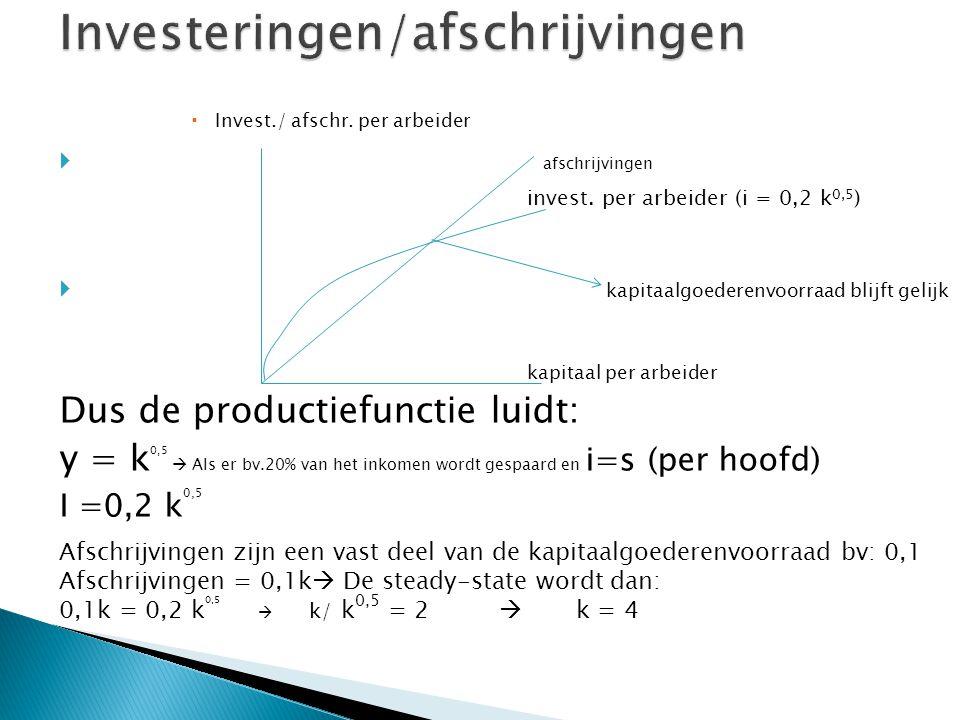  Invest./ afschr. per arbeider  afschrijvingen invest. per arbeider (i = 0,2 k 0,5 )  kapitaalgoederenvoorraad blijft gelijk kapitaal per arbeider