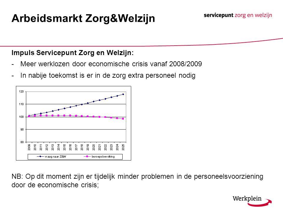 Impuls Servicepunt Zorg en Welzijn: -Meer werklozen door economische crisis vanaf 2008/2009 -In nabije toekomst is er in de zorg extra personeel nodig NB: Op dit moment zijn er tijdelijk minder problemen in de personeelsvoorziening door de economische crisis; Arbeidsmarkt Zorg&Welzijn