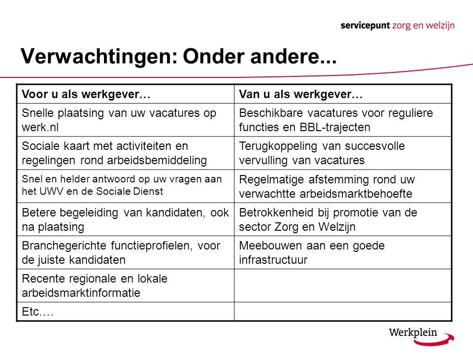 Verwachtingen: Onder andere... Voor u als werkgever…Van u als werkgever… Snelle plaatsing van uw vacatures op werk.nl Beschikbare vacatures voor regul
