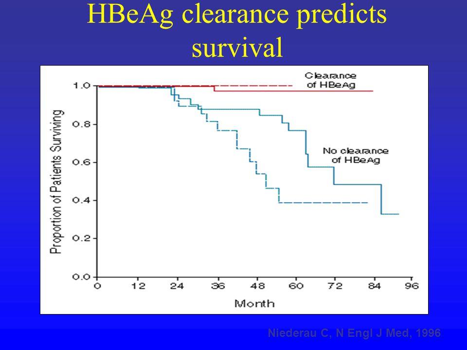 Niederau C, N Engl J Med, 1996 HBeAg clearance predicts survival