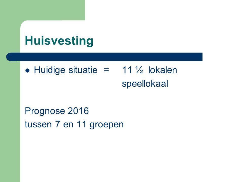 Huisvesting 3 fasen: 2011 – 2012: op eigen locatie 2012 – 2016: overgangsfase 2016 – lange termijn oplossing Elke fase begint nu!