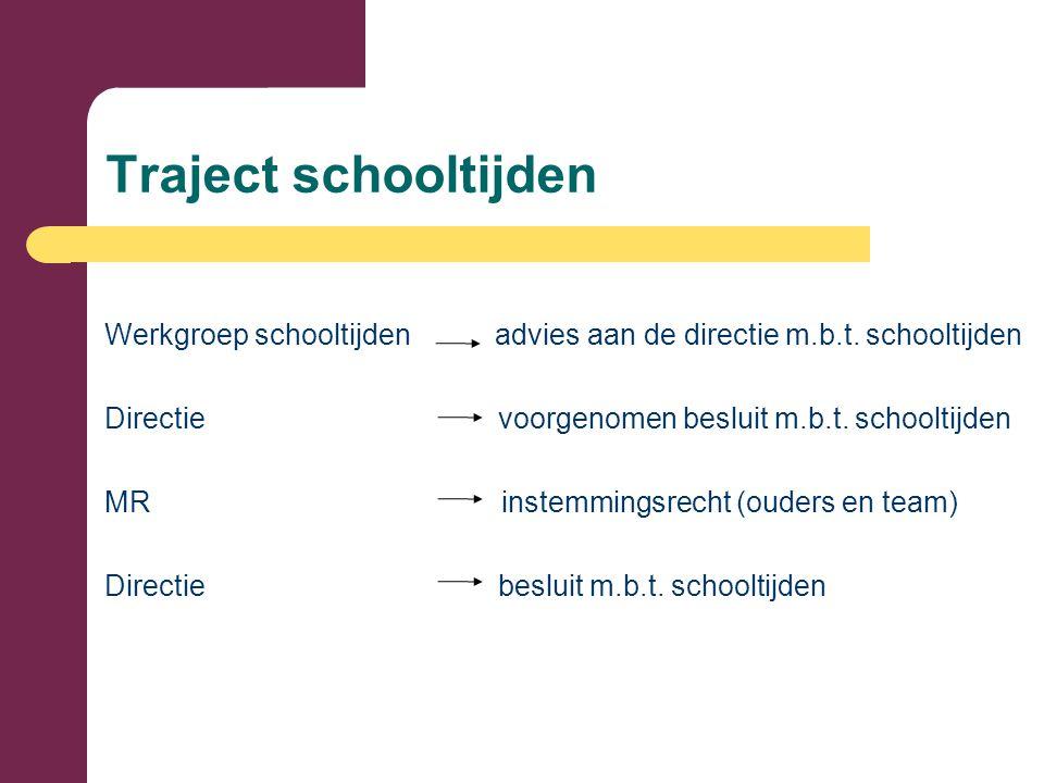 Traject schooltijden Werkgroep schooltijden advies aan de directie m.b.t.