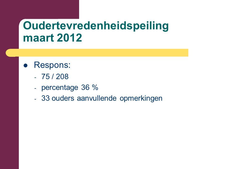 Oudertevredenheidspeiling maart 2012 Respons: - 75 / 208 - percentage 36 % - 33 ouders aanvullende opmerkingen