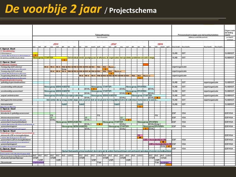 De voorbije 2 jaar / Projectschema