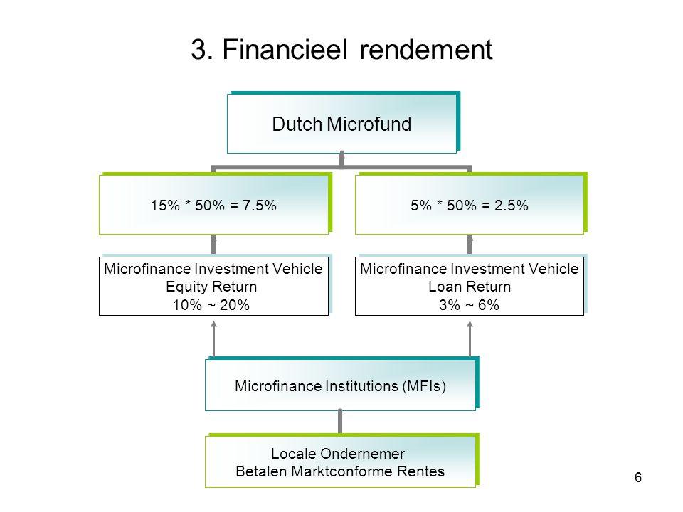 5 2. Dutch Microfund Doelstelling Dutch Microfund Creëren van aantrekkelijk sociaal en financieel rendement voor investeerders. Door het aanbieden van