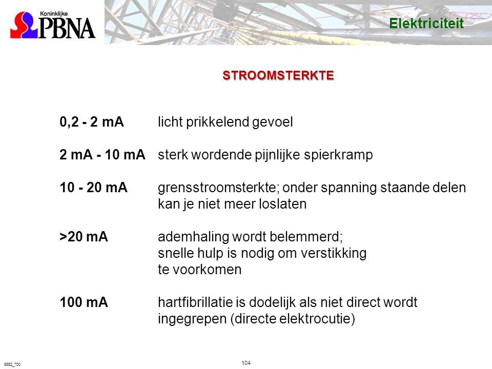 104 6652_700 STROOMSTERKTE 0,2 - 2 mA licht prikkelend gevoel 2 mA - 10 mA sterk wordende pijnlijke spierkramp 10 - 20 mA grensstroomsterkte; onder spanning staande delen kan je niet meer loslaten >20 mA ademhaling wordt belemmerd; snelle hulp is nodig om verstikking te voorkomen 100 mA hartfibrillatie is dodelijk als niet direct wordt ingegrepen (directe elektrocutie) Elektriciteit