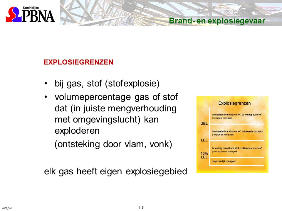 EXPLOSIEGRENZEN bij gas, stof (stofexplosie) volumepercentage gas of stof dat (in juiste mengverhouding met omgevingslucht) kan exploderen (ontsteking door vlam, vonk) elk gas heeft eigen explosiegebied 116 6652_700 Brand- en explosiegevaar