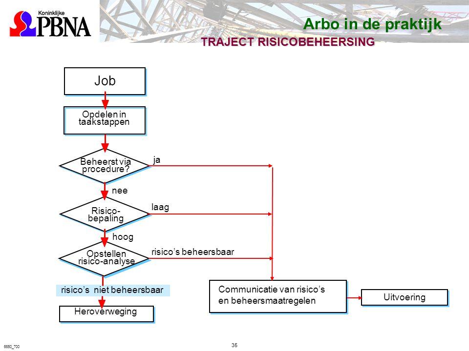 6650_700 TRAJECT RISICOBEHEERSING Job Opdelen in taakstappen Beheerst via procedure.