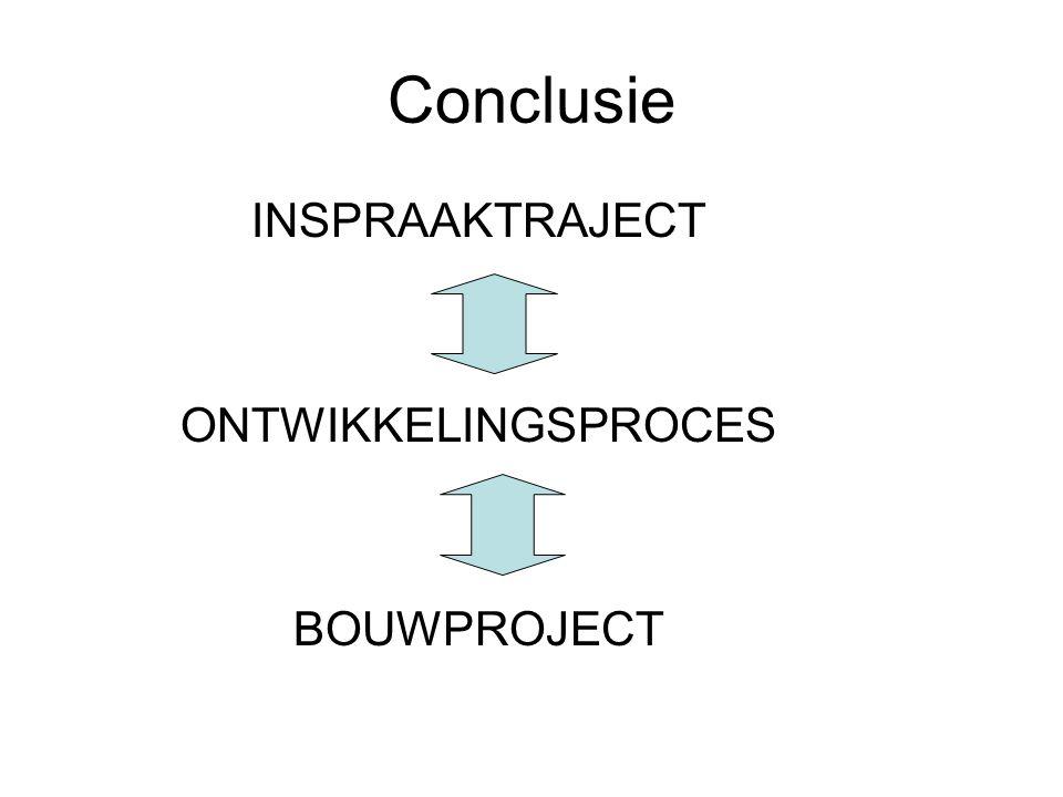 Conclusie INSPRAAKTRAJECT ONTWIKKELINGSPROCES BOUWPROJECT