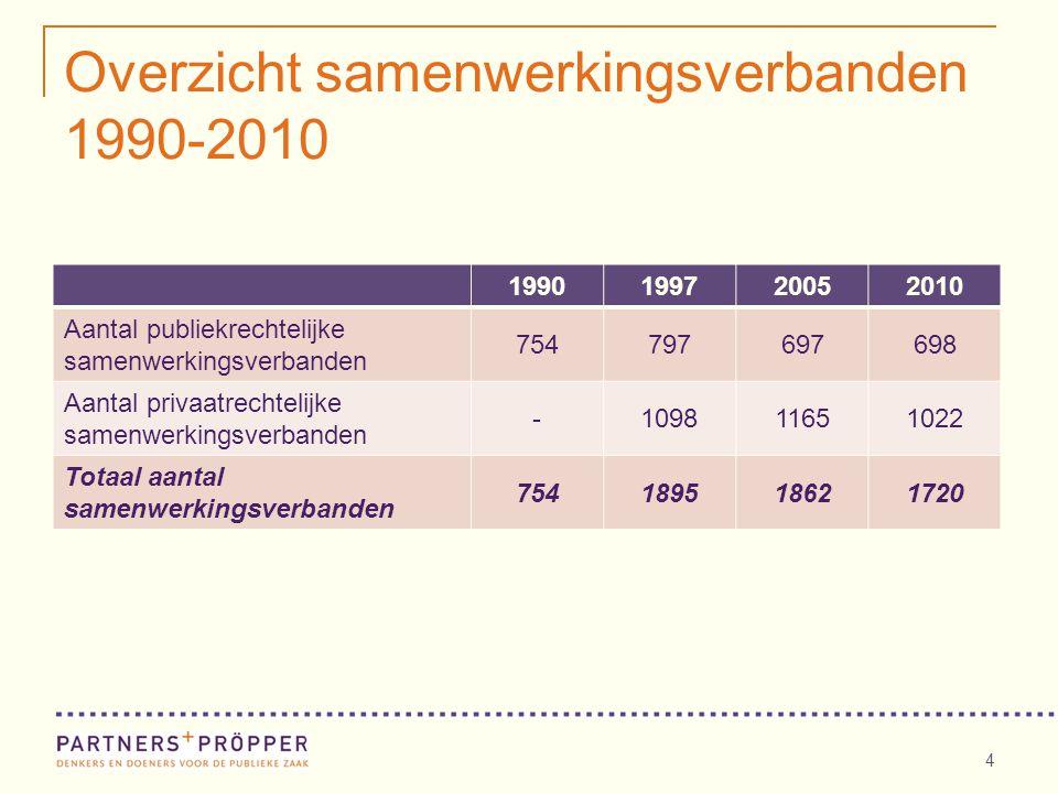 Overzicht samenwerkingsverbanden 1990-2010 4 1990199720052010 Aantal publiekrechtelijke samenwerkingsverbanden 754797697698 Aantal privaatrechtelijke samenwerkingsverbanden -109811651022 Totaal aantal samenwerkingsverbanden 754189518621720