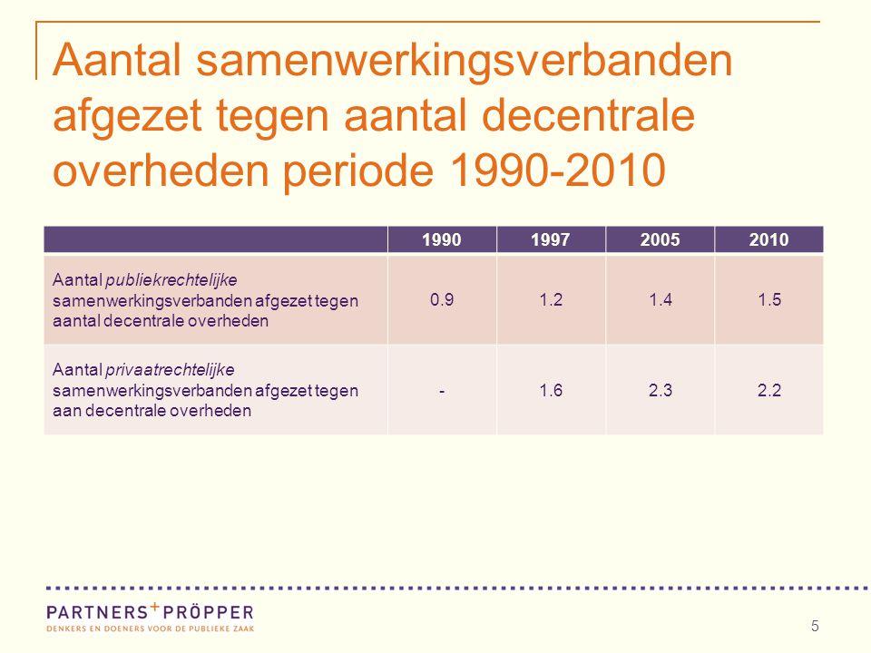 Aantal samenwerkingsverbanden afgezet tegen aantal decentrale overheden periode 1990-2010 5 1990199720052010 Aantal publiekrechtelijke samenwerkingsverbanden afgezet tegen aantal decentrale overheden 0.91.21.41.5 Aantal privaatrechtelijke samenwerkingsverbanden afgezet tegen aan decentrale overheden -1.62.32.2