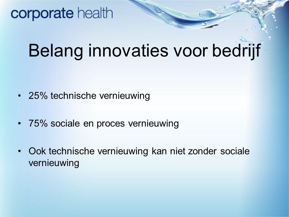 Belang innovaties voor bedrijf 25% technische vernieuwing 75% sociale en proces vernieuwing Ook technische vernieuwing kan niet zonder sociale vernieu