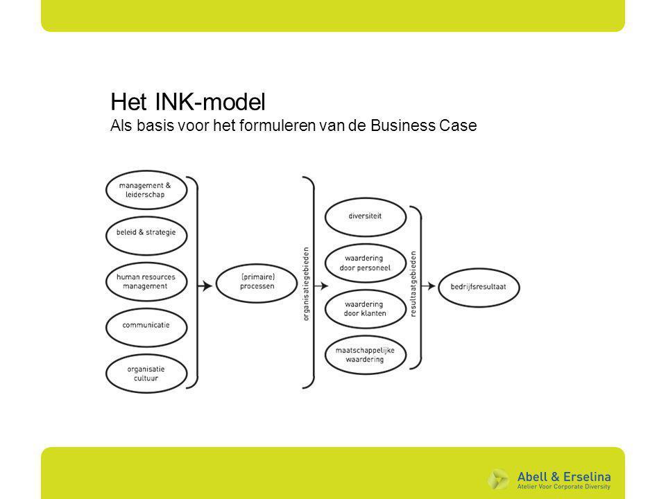 Het INK-model Als basis voor het formuleren van de Business Case