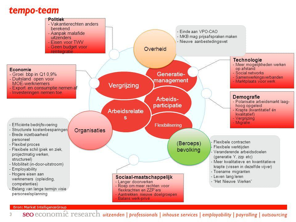 Generatie- management Arbeids- participatie Flexibilisering Arbeidsrelatie s Vergrijzing -Flexibele contracten -Flexibele werktijden -Veranderende arb