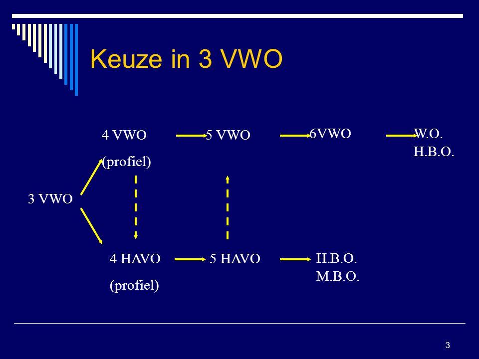 3 Keuze in 3 VWO 3 VWO 4 VWO (profiel) 4 HAVO (profiel) 5 VWO 6VWOW.O. H.B.O. 5 HAVO H.B.O. M.B.O.