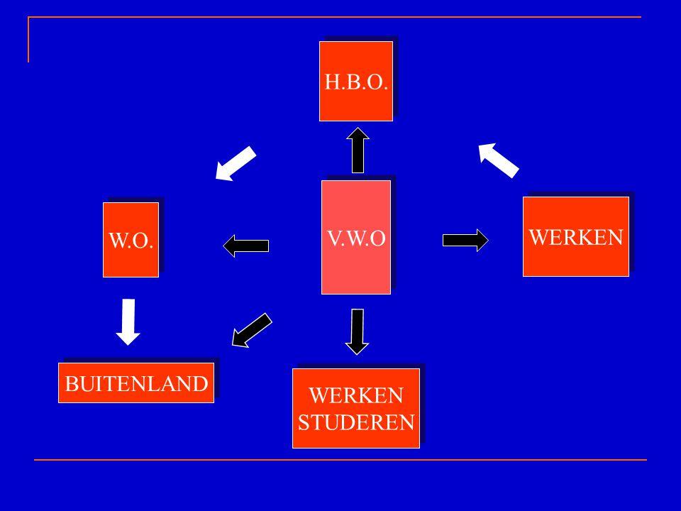 V.W.O W.O. WERKEN STUDEREN H.B.O.WERKEN BUITENLAND