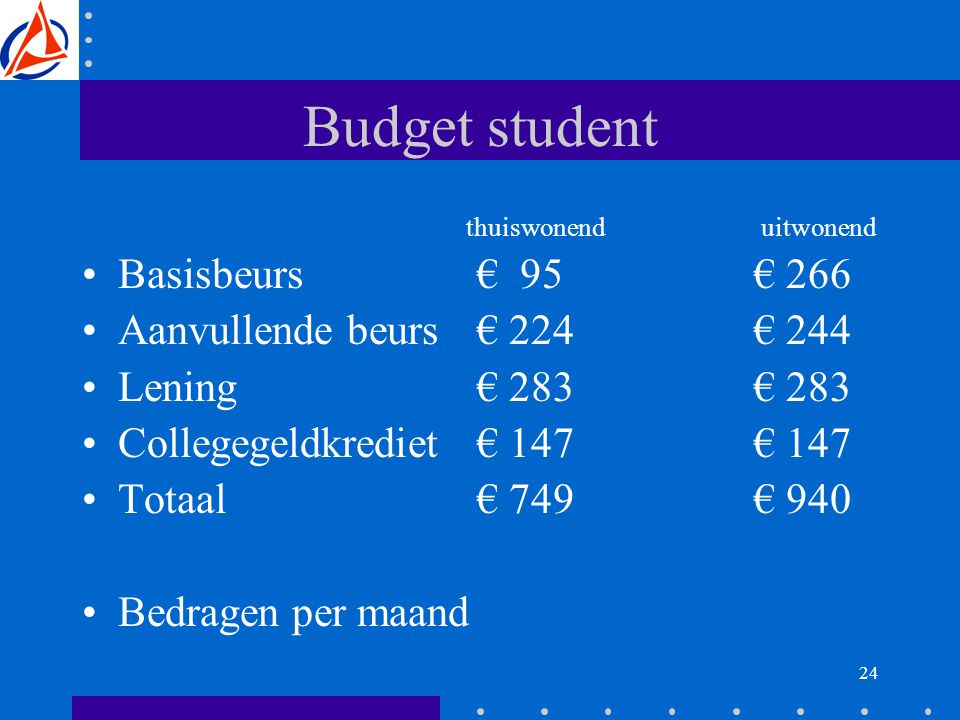 24 Budget student thuiswonend uitwonend Basisbeurs € 95€ 266 Aanvullende beurs € 224€ 244 Lening € 283€ 283 Collegegeldkrediet € 147€ 147 Totaal € 749€ 940 Bedragen per maand