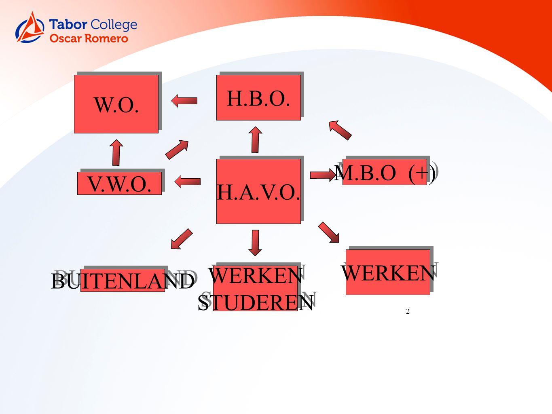 2 H.A.V.O. V.W.O. W.O. WERKEN STUDEREN WERKEN STUDEREN H.B.O. WERKEN BUITENLAND M.B.O (+)