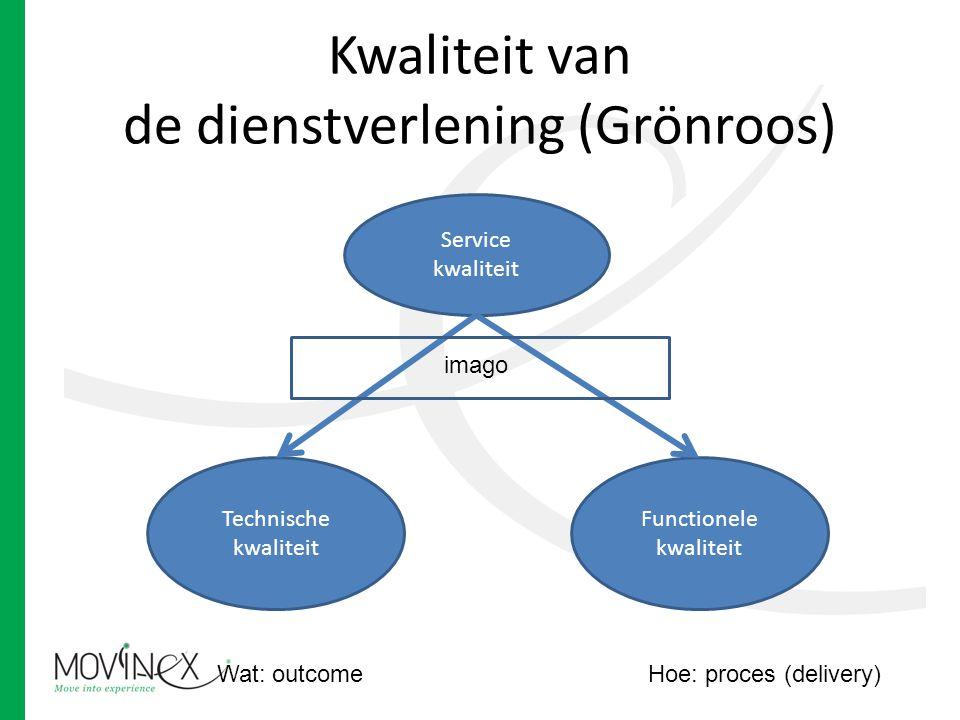 Kwaliteit van de dienstverlening (Grönroos) Service kwaliteit Technische kwaliteit Functionele kwaliteit Wat: outcomeHoe: proces (delivery) imago