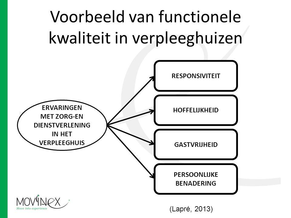 Voorbeeld van functionele kwaliteit in verpleeghuizen ERVARINGEN MET ZORG-EN DIENSTVERLENING IN HET VERPLEEGHUIS HOFFELIJKHEID GASTVRIJHEID PERSOONLIJKE BENADERING RESPONSIVITEIT (Lapré, 2013)