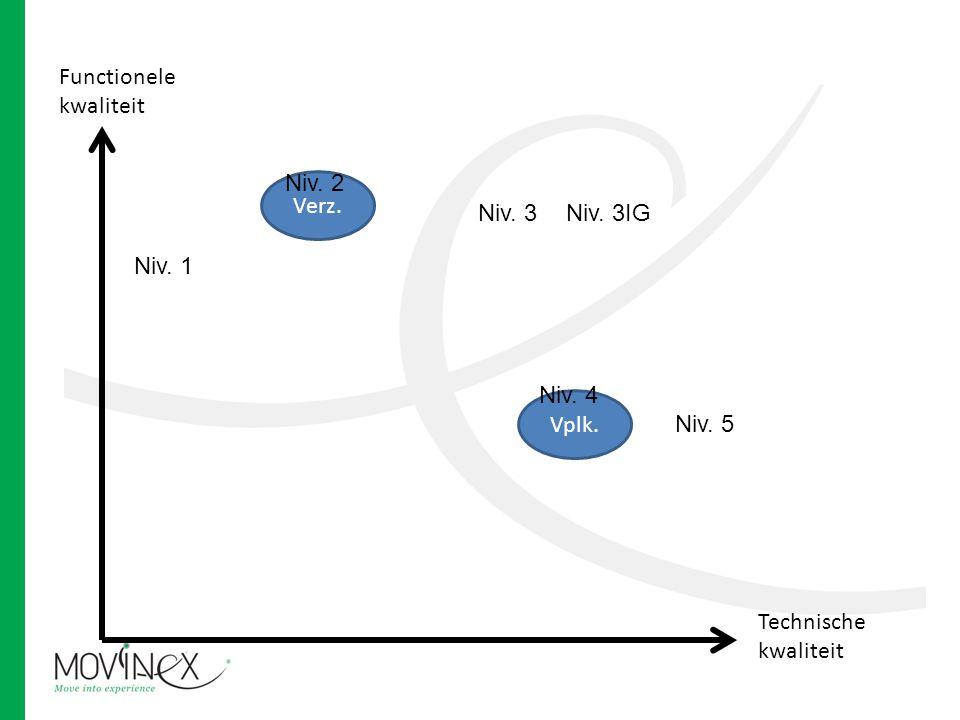 Functionele kwaliteit Technische kwaliteit Vplk. Verz. Niv. 1 Niv. 2 Niv. 3 Niv. 4 Niv. 5 Niv. 3IG