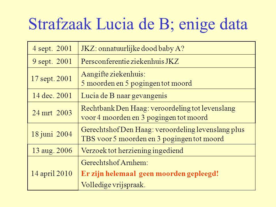 Strafzaak Lucia de B; enige data 4 sept. 2001JKZ: onnatuurlijke dood baby A? 9 sept. 2001Persconferentie ziekenhuis JKZ 17 sept. 2001 Aangifte ziekenh