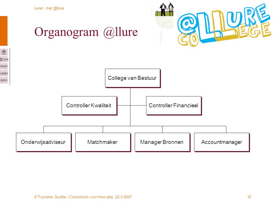 © Twynstra Gudde | Consortium voor Innovatie 22-3-2007 Leren met @llure leren weten denk @llure 16 Organogram @llure College van Bestuur Controller Kw