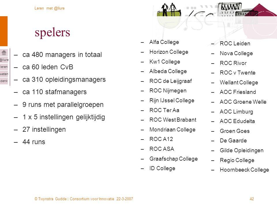 © Twynstra Gudde | Consortium voor Innovatie 22-3-2007 Leren met @llure leren weten denk @llure 42 spelers –ca 480 managers in totaal –ca 60 leden CvB –ca 310 opleidingsmanagers –ca 110 stafmanagers –9 runs met parallelgroepen –1 x 5 instellingen gelijktijdig –27 instellingen –44 runs –Alfa College –Horizon College –Kw1 College –Albeda College –ROC de Leijgraaf –ROC Nijmegen –Rijn IJssel College –ROC Ter Aa –ROC West Brabant –Mondriaan College –ROC A12 –ROC ASA –Graafschap College –ID College –ROC Leiden –Nova College –ROC Rivor –ROC v Twente –Wellant College –AOC Friesland –AOC Groene Welle –AOC Limburg –AOC Edudelta –Groen Goes –De Gaarde –Gilde Opleidingen –Regio College –Hoornbeeck College