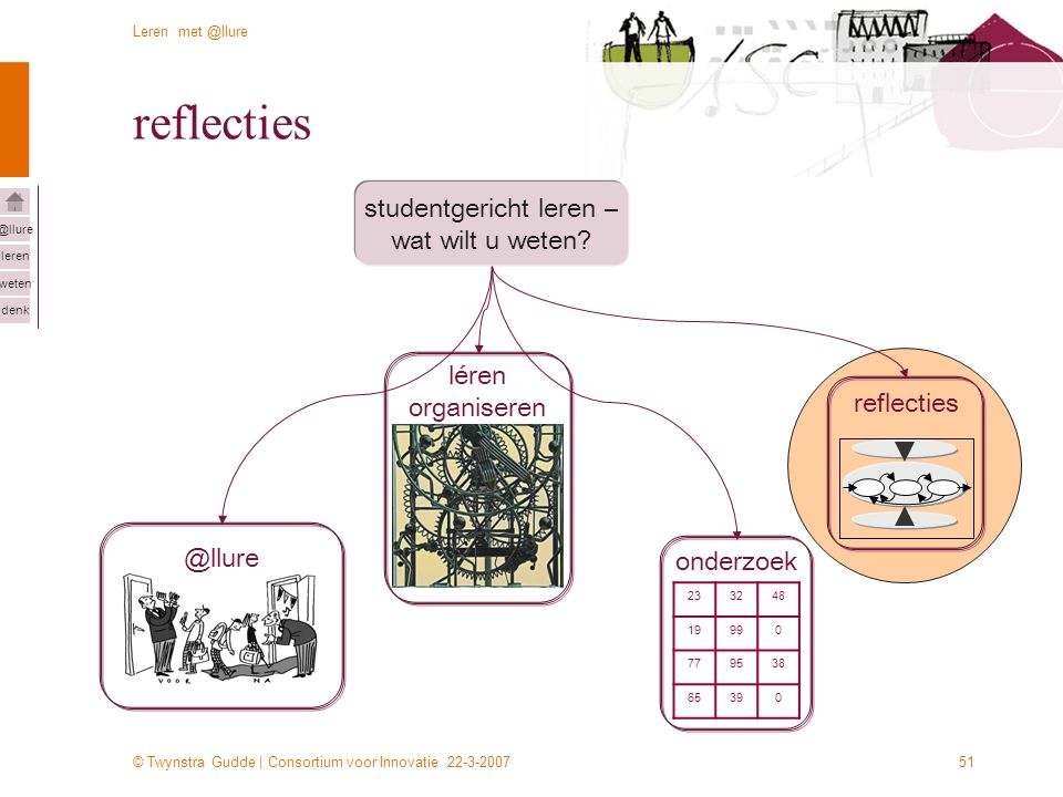 © Twynstra Gudde | Consortium voor Innovatie 22-3-2007 Leren met @llure leren weten denk @llure 51 reflecties @llure léren organiseren reflecties 2332