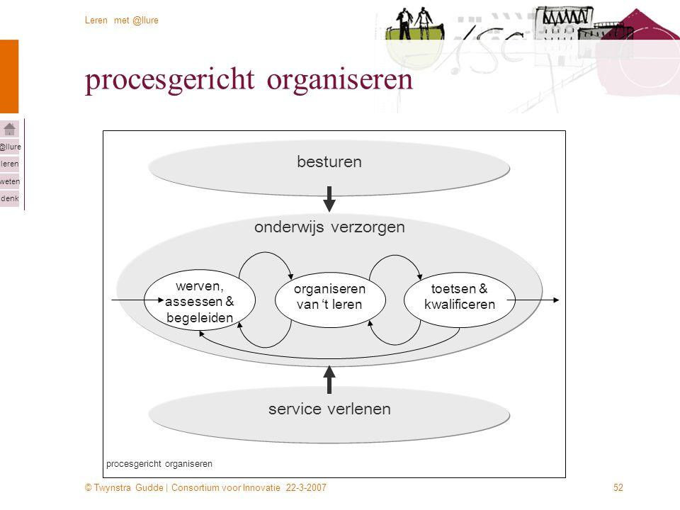 © Twynstra Gudde | Consortium voor Innovatie 22-3-2007 Leren met @llure leren weten denk @llure 52 procesgericht organiseren service verlenen werven,