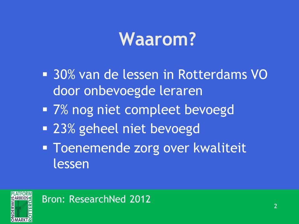 Waarom?  30% van de lessen in Rotterdams VO door onbevoegde leraren  7% nog niet compleet bevoegd  23% geheel niet bevoegd  Toenemende zorg over k