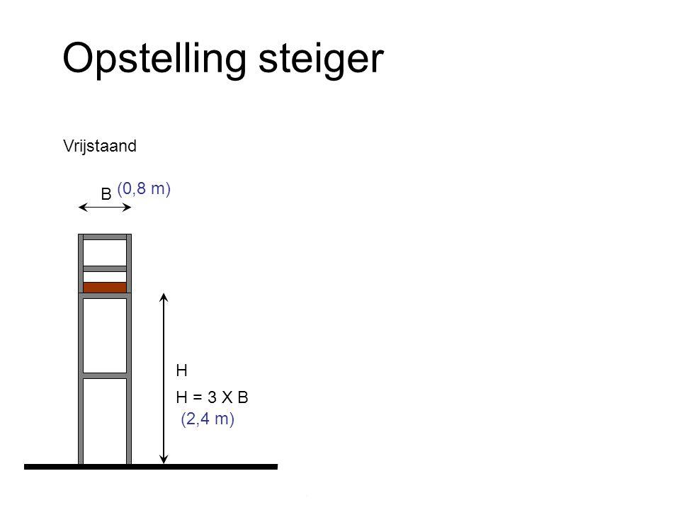Opstelling steiger H B H = 3 X B (0,8 m) (2,4 m) H B Max. 0,2 m Vrijstaand Met zijsteunen Bevestigd aan de muur