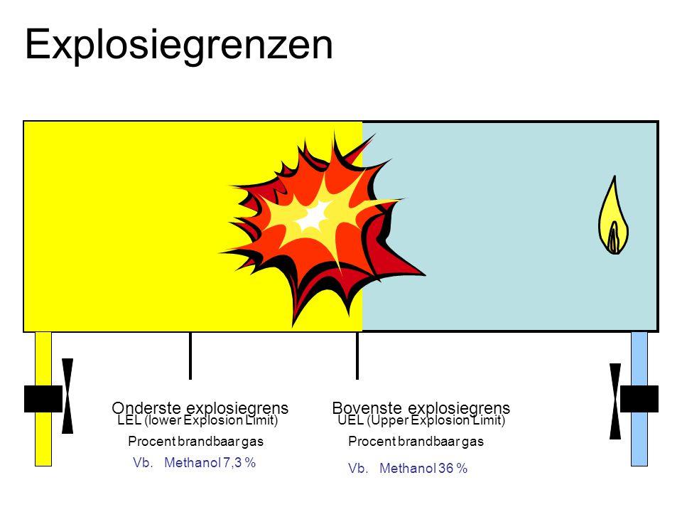 Explosiegrenzen Onderste explosiegrens LEL (lower Explosion Limit) Procent brandbaar gas Vb. Methanol 7,3 % Bovenste explosiegrens UEL (Upper Explosio