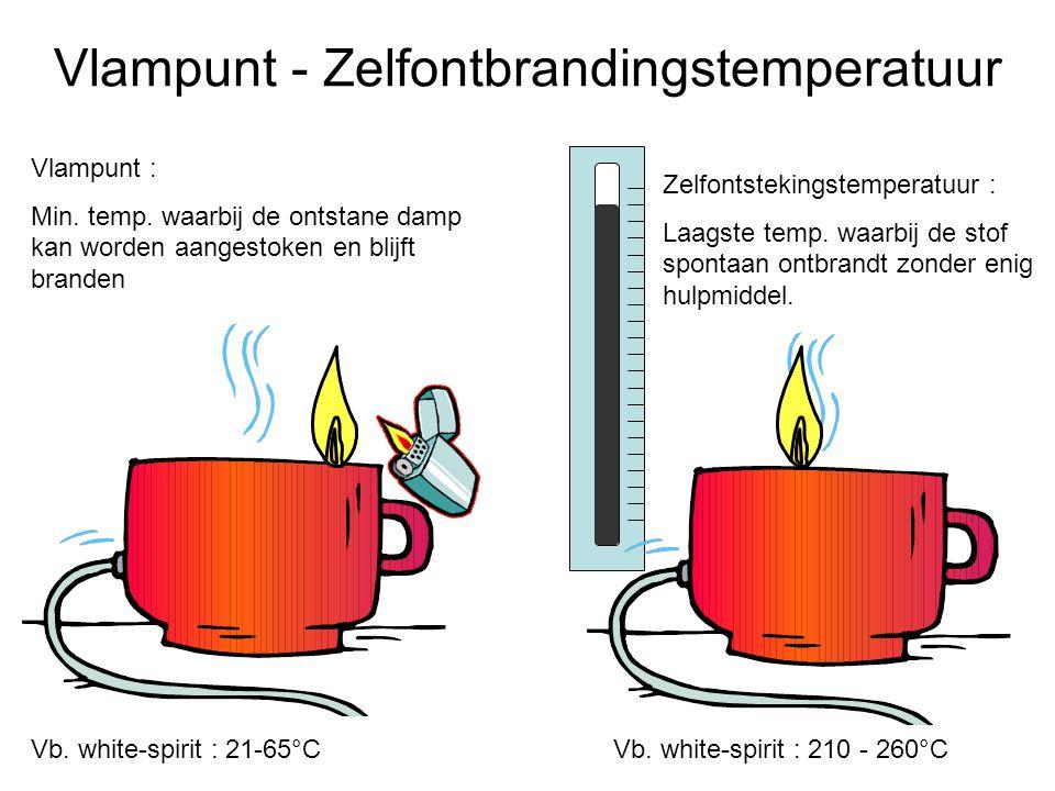 Vlampunt - Zelfontbrandingstemperatuur Vlampunt : Min. temp. waarbij de ontstane damp kan worden aangestoken en blijft branden Zelfontstekingstemperat