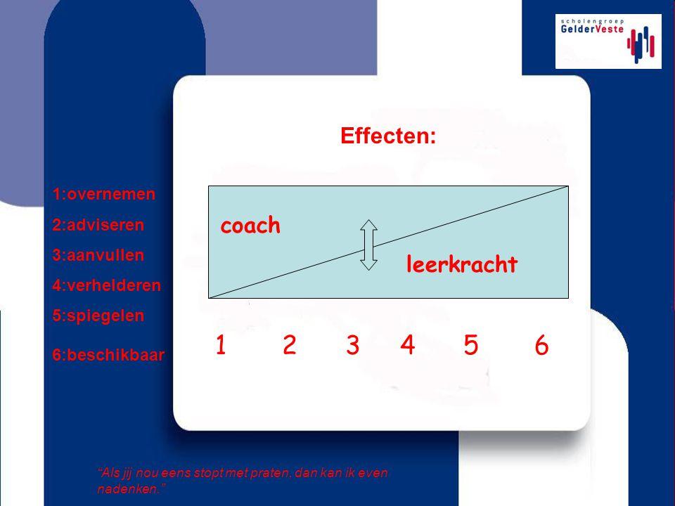 Effecten: coach leerkracht 1 2 3 4 5 6 1:overnemen 2:adviseren 3:aanvullen 4:verhelderen 5:spiegelen 6:beschikbaar Als jij nou eens stopt met praten, dan kan ik even nadenken.