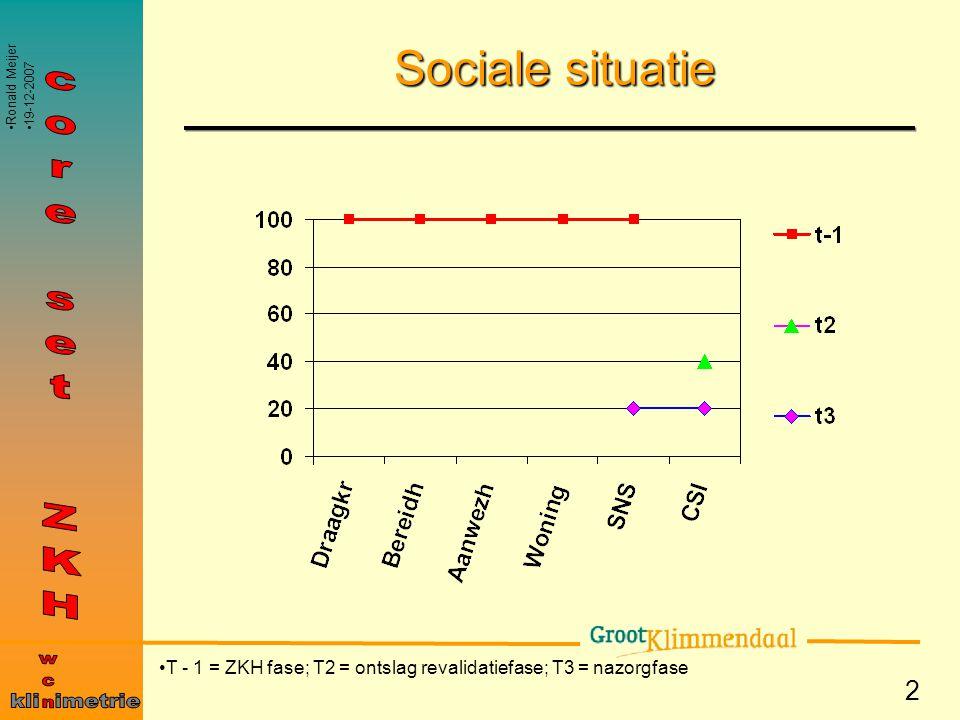 2 Sociale situatie T - 1 = ZKH fase; T2 = ontslag revalidatiefase; T3 = nazorgfase Ronald Meijer 19-12-2007
