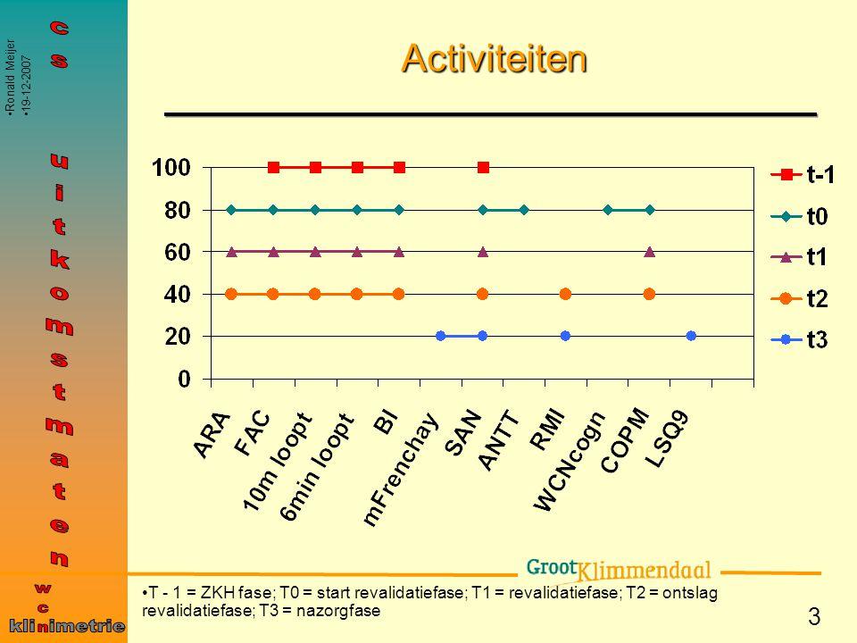 3 Activiteiten T - 1 = ZKH fase; T0 = start revalidatiefase; T1 = revalidatiefase; T2 = ontslag revalidatiefase; T3 = nazorgfase Ronald Meijer 19-12-2