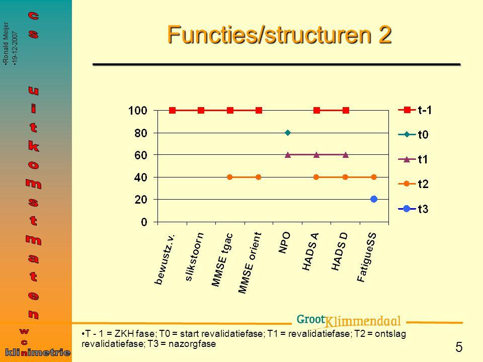 5 Functies/structuren 2 T - 1 = ZKH fase; T0 = start revalidatiefase; T1 = revalidatiefase; T2 = ontslag revalidatiefase; T3 = nazorgfase Ronald Meije