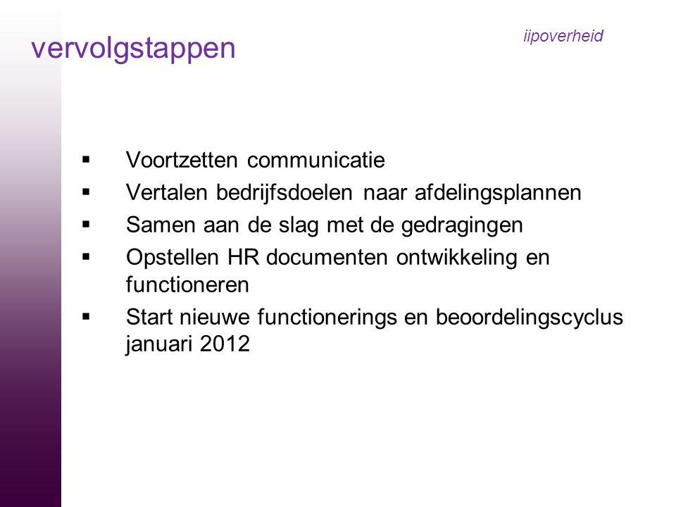  Voortzetten communicatie  Vertalen bedrijfsdoelen naar afdelingsplannen  Samen aan de slag met de gedragingen  Opstellen HR documenten ontwikkeli
