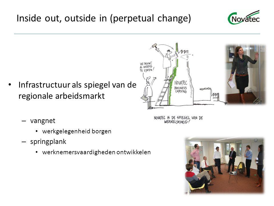 Inside out, outside in (perpetual change) Infrastructuur als spiegel van de regionale arbeidsmarkt – vangnet werkgelegenheid borgen – springplank werknemersvaardigheden ontwikkelen