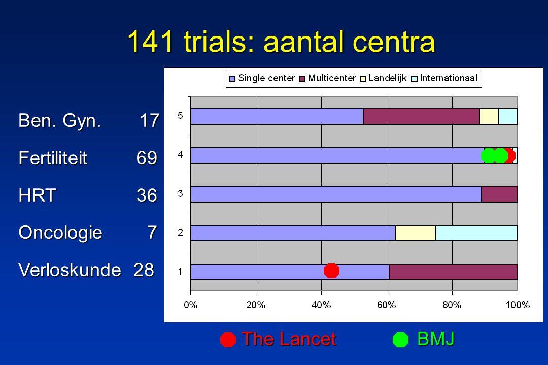 141 trials: aantal centra Ben. Gyn.