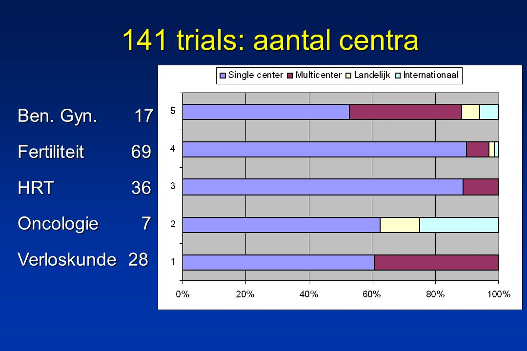 141 trials: aantal centra Ben. Gyn. 17 Fertiliteit 69 HRT 36 Oncologie 7 Verloskunde 28