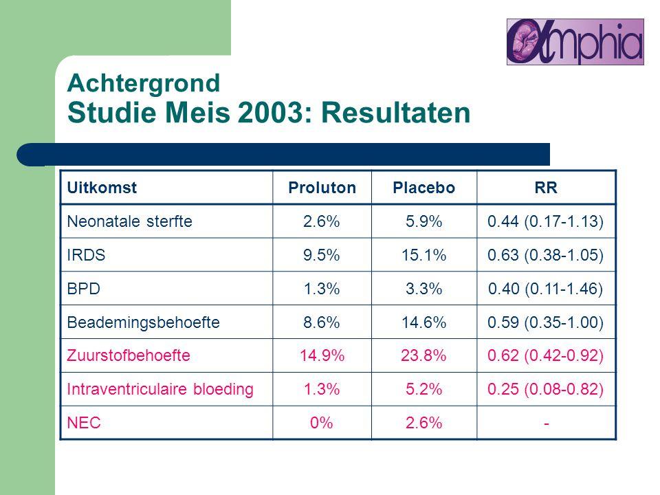 UitkomstProlutonPlaceboRR Neonatale sterfte2.6%5.9%0.44 (0.17-1.13) IRDS9.5%15.1%0.63 (0.38-1.05) BPD1.3%3.3%0.40 (0.11-1.46) Beademingsbehoefte8.6%14