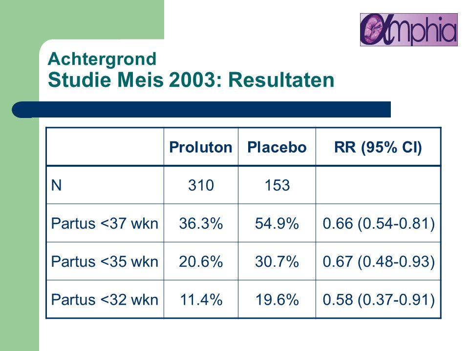 Achtergrond Studie Meis 2003: Resultaten ProlutonPlaceboRR (95% CI) N310153 Partus <37 wkn36.3%54.9%0.66 (0.54-0.81) Partus <35 wkn20.6%30.7%0.67 (0.4
