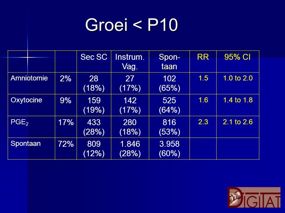 Sec SCInstrum. Vag. Spon- taan RR95% CI Amniotomie 2%28 (18%) 27 (17%) 102 (65%) 1.51.0 to 2.0 Oxytocine 9%159 (19%) 142 (17%) 525 (64%) 1.61.4 to 1.8